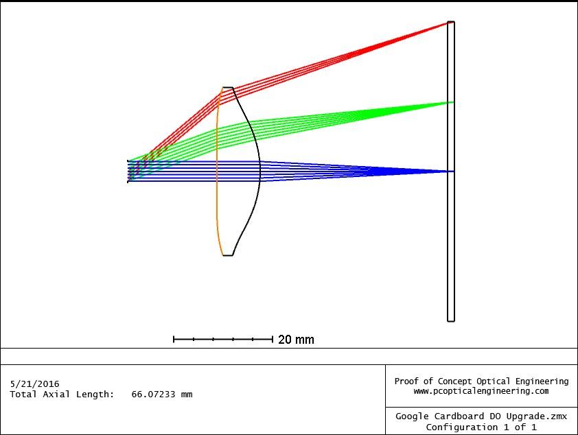 DO lens design